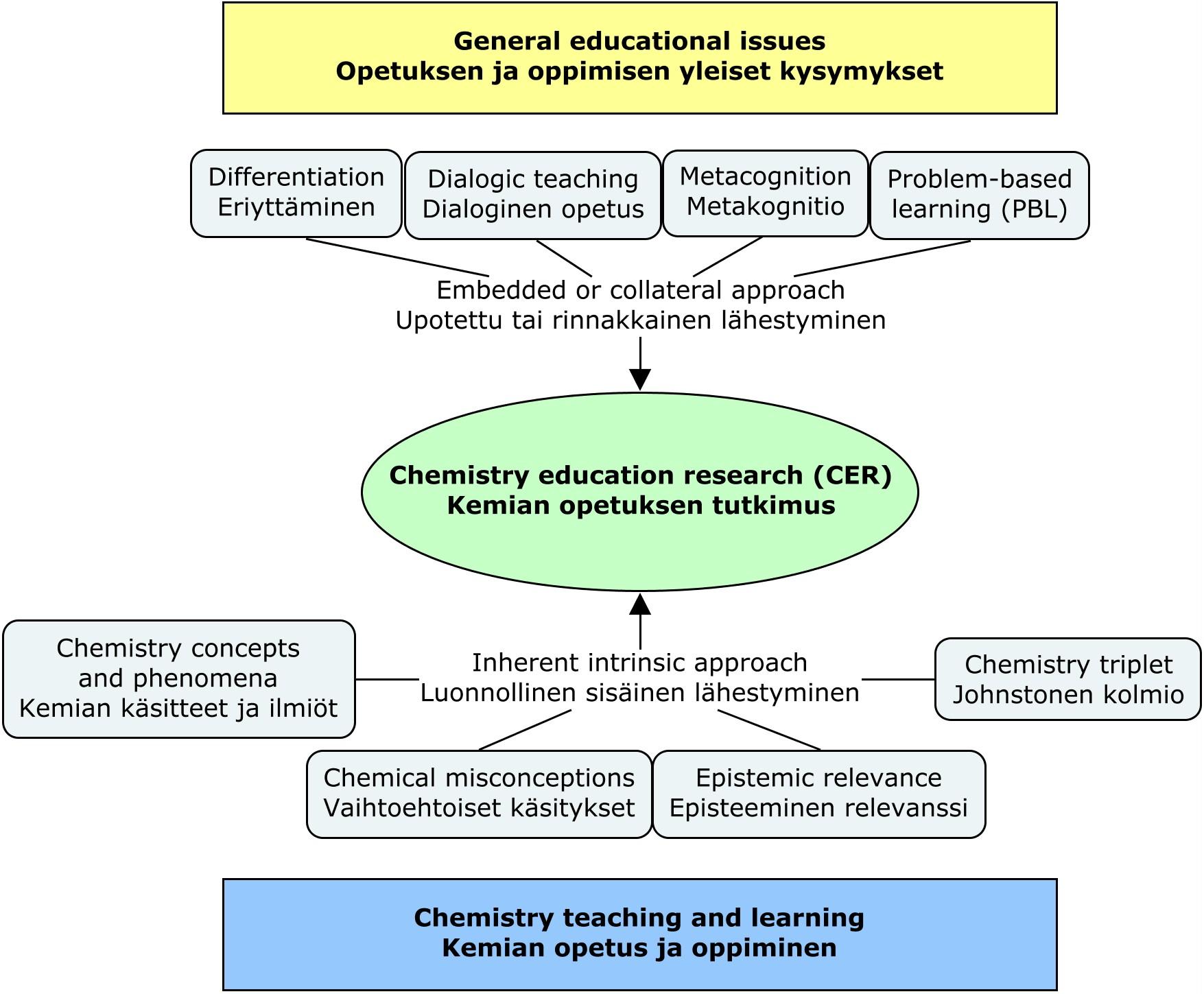 Kemian opetuksen tutkimuksen määrittely