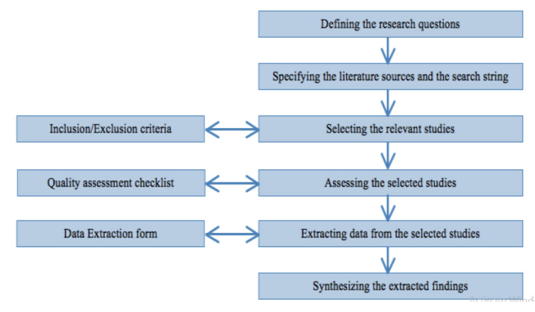 Systematic Literature Review Sceme