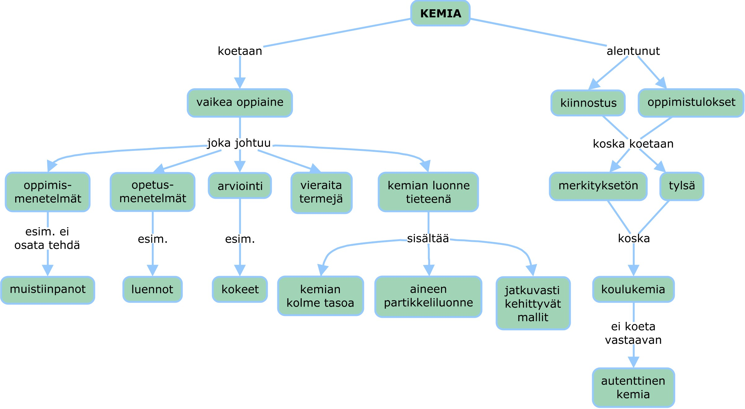 Käsitekartta artikkelin pääkohdista / Concep map about the key ideas of the article